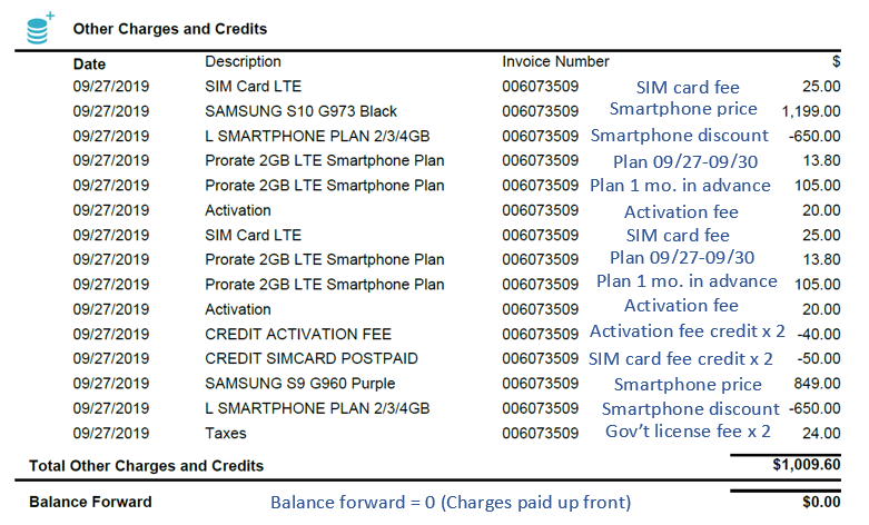 Other charges and credits